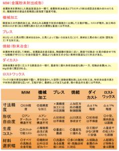 MIM vs 従来加工法